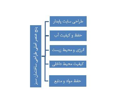 شکل 1- عناصر طراحی ساختمان سبز توسط نویسنده (USGBC)